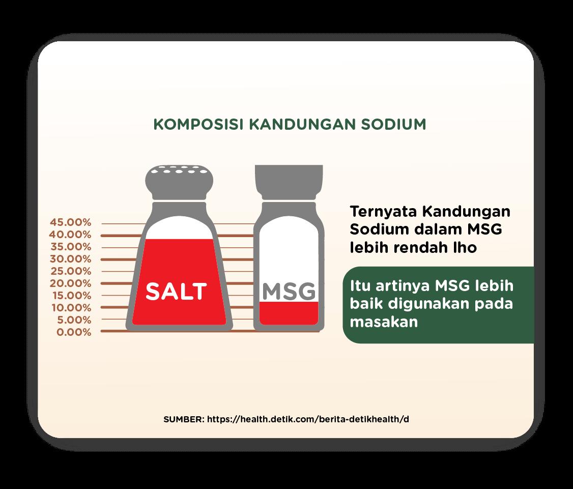 Less salt info